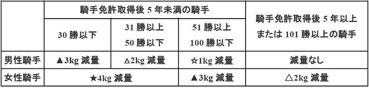 감량제도 일본중앙경마 신인 여성기수 6일 한신, 고쿠라 데뷔전! 견습기수 부담중량은?