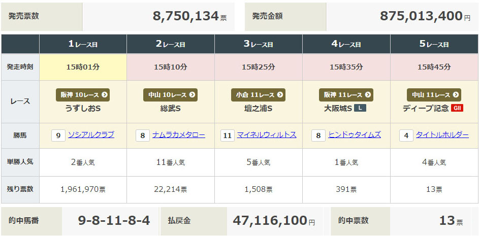 0307 JRA WIN5 7일 일본중앙경마 WIN5 로또마권 적중 13장, 환급금 약 5억원