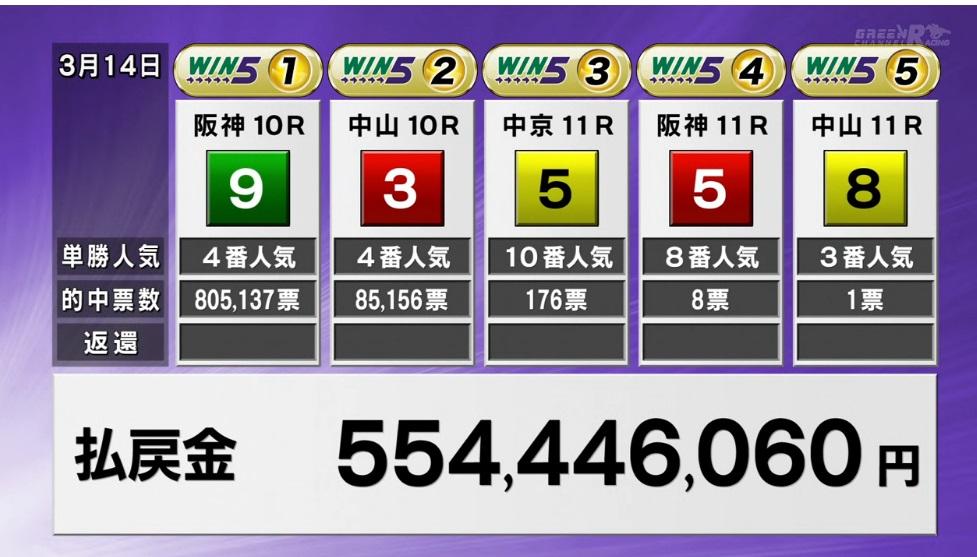 0314 WIN5 일본경마 JRA 로또마권 WIN5 환급금 58억원 역대 최고 배당 출몰