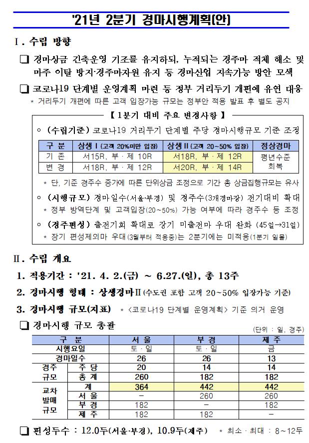 11 한국마사회 4월 경마시행계획(고객 20%미만 상생Ⅰ)