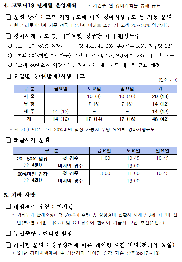 12 한국마사회 4월 경마시행계획(고객 20%미만 상생Ⅰ)