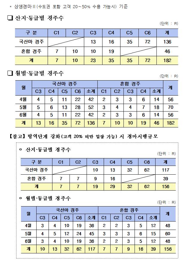 13 한국마사회 4월 경마시행계획(고객 20%미만 상생Ⅰ)