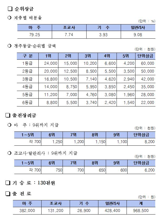 14 한국마사회 4월 경마시행계획(고객 20%미만 상생Ⅰ)