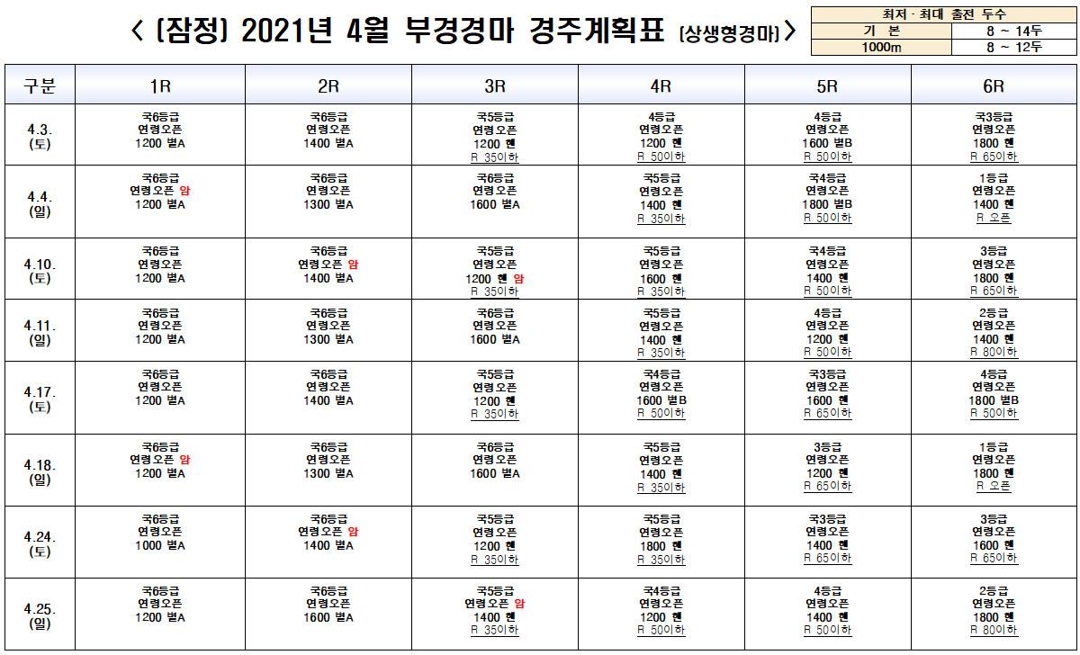 4월 부산경마시행계획 한국마사회 4월 경마시행계획(고객 20%미만 상생Ⅰ)