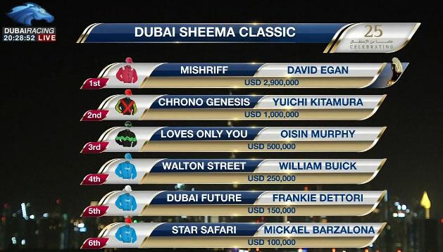 Dubai Sheema Classic reslut 두바이월드컵 메이단경마장 두바이시마클래식(Dubai Sheema Classic, G1) Mishriff