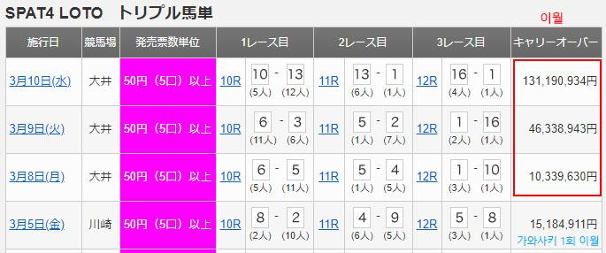SPAT4 LOTO 일본 오이경마 쌍승식, 묶음쌍식 최고 배당! 로또마권 3일 연속 이월