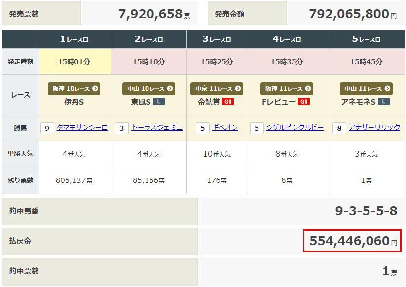WIN5 0315 일본경마 JRA 로또마권 WIN5 환급금 58억원 역대 최고 배당 출몰