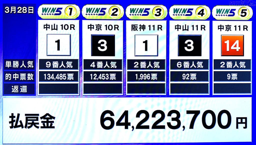 win5 0328 1024x581 일본중앙경마 로또 마권 WIN5 금주 적중 9장, 환급금은 6억원대