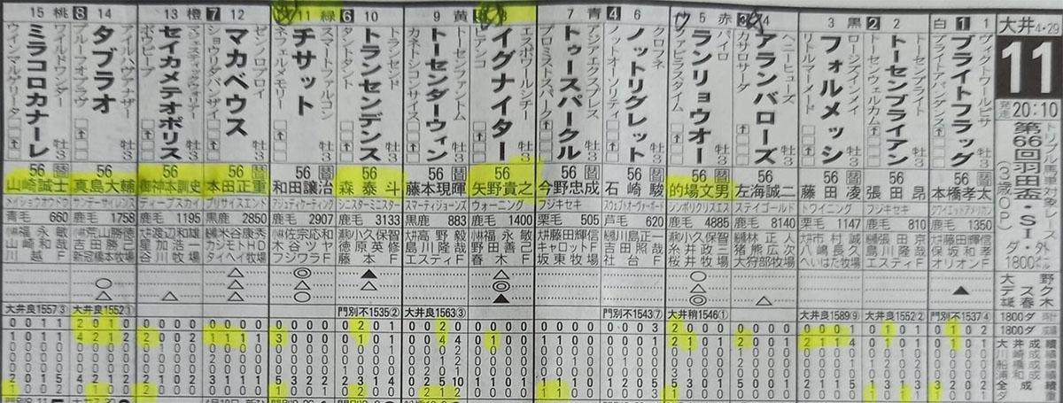 일본경마예상 HANEDAHAI 남관동 트리플크라운 1탄 도쿄 오이경마장 하네다배(羽田盃)