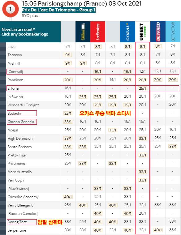 프랑스 개선문상 사전배당률 해외 북메이커 프랑스 개선문상 인기 10위에 3세마 Efforia와 Santa Barbara