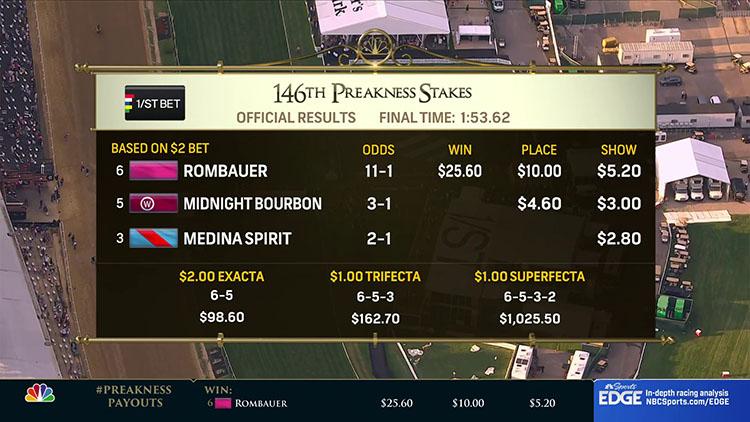 Preakness Stakes result 미국경마 트리플크라운 2관문 프리크니스 스테익스(Preakness Stakes) Rombauer