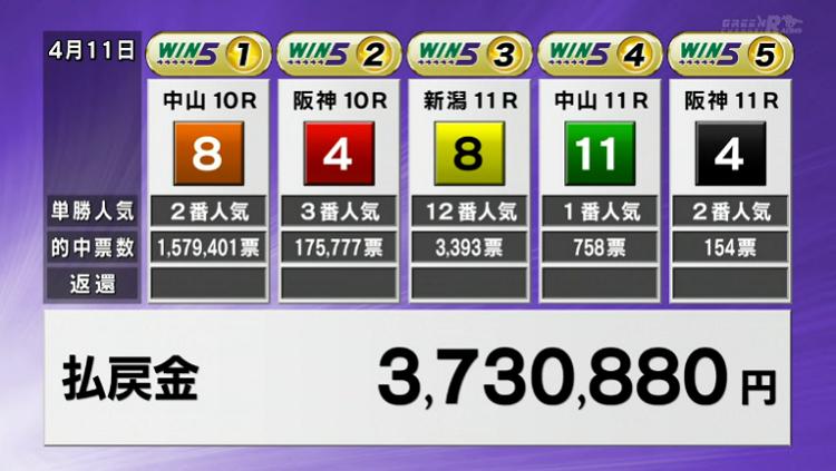WIN5 JRA 일본경마 백마 소다시 무패의 5연승으로 클래식 G1 오카쇼(桜花賞) 제패
