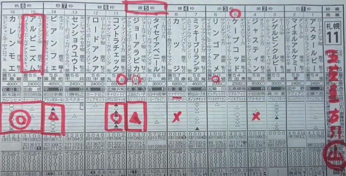 삿포로11 하코다테 스프린트 일본 JRA 삿포로경마장 하코다테 스프린트 스테익스(G3) Bien Fait 도주 우승
