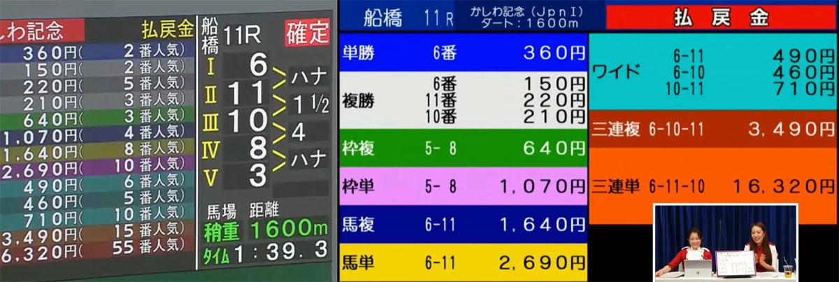 카시와기념 결과 일본 골든위크 대미 JRA 교류경주 후나바시경마장 카시와기념(Kashiwa Kinen)