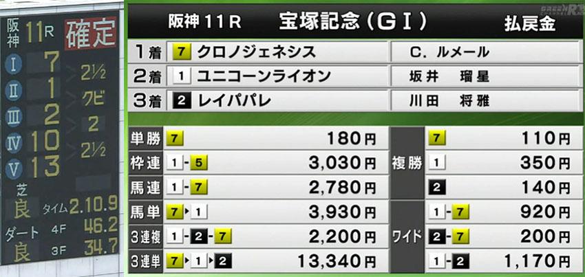 다카라즈카기념 경마결과 일본경마 상반기 올스타전 JRA 한신경마장 다카라츠카기념(G1)